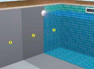 Гидроизоляция плавательного бассейна