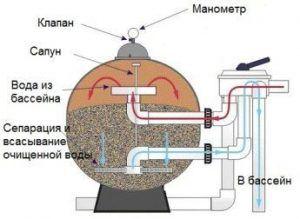 Ремонт песочных фильтров для бассейнов