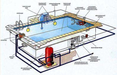 Проект водоподготовки бассейна
